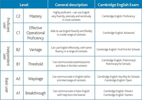 English Profile - CEFR for Teachers & Learners