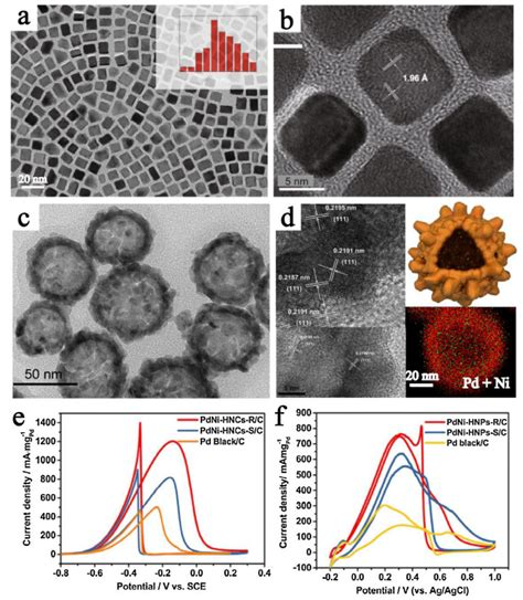 Surface/interface engineering of noble-metals and