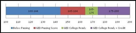 What is a Good GED Score? - Magoosh GED Blog | Magoosh GED